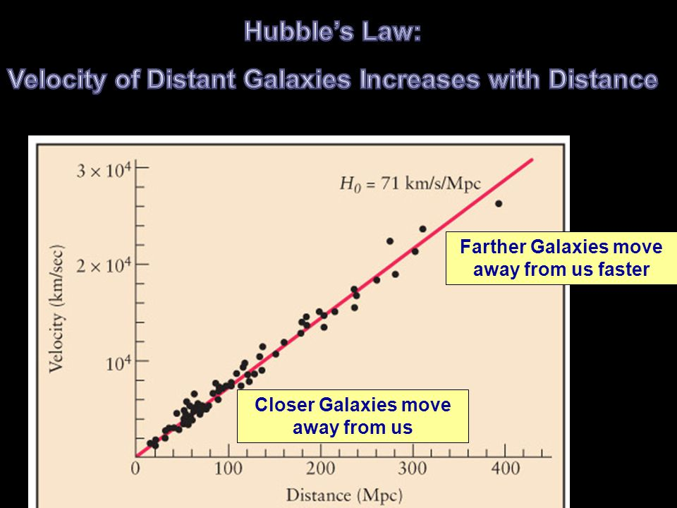 Closer Galaxies move away from us Farther Galaxies move away from us faster