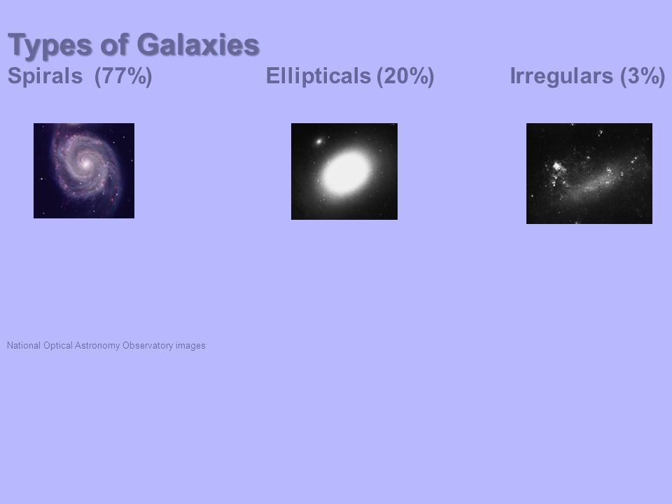 Types of Galaxies Spirals (77%) Ellipticals (20%) Irregulars (3%) National Optical Astronomy Observatory images