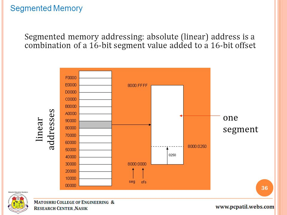 Segmented memory addressing: absolute (linear) address is a combination of a 16-bit segment value added to a 16-bit offset linear addresses one segment Segmented Memory 36