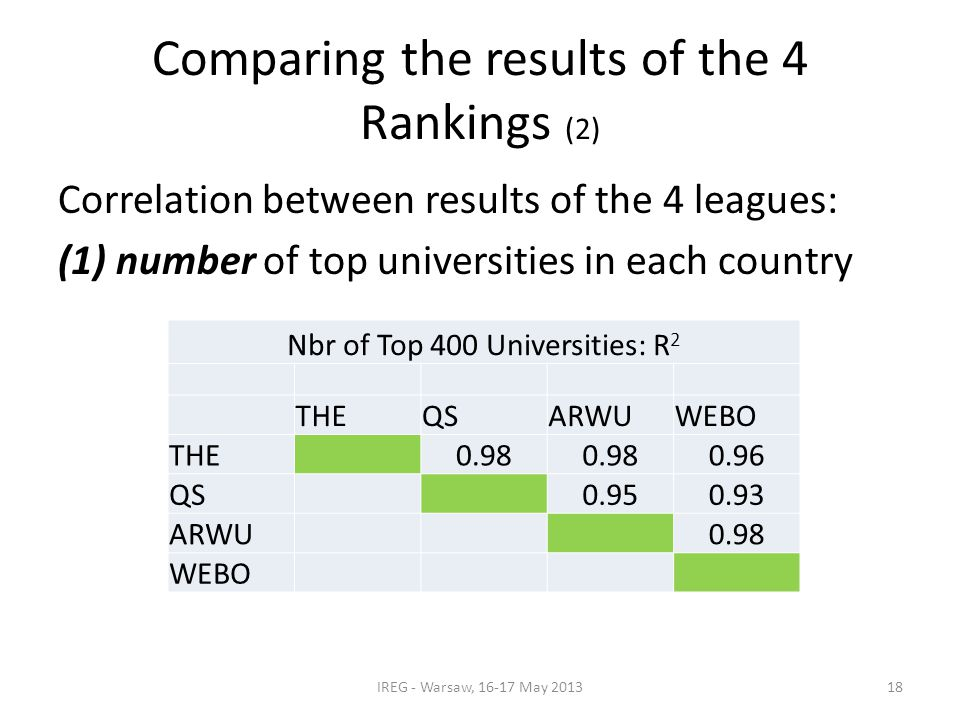 Comparing the results of the 4 Rankings (2) Correlation between results of the 4 leagues: (1) number of top universities in each country IREG - Warsaw, 16-17 May 2013 Nbr of Top 400 Universities: R 2 THEQSARWUWEBO THE 0.98 0.96 QS 0.950.93 ARWU 0.98 WEBO 18