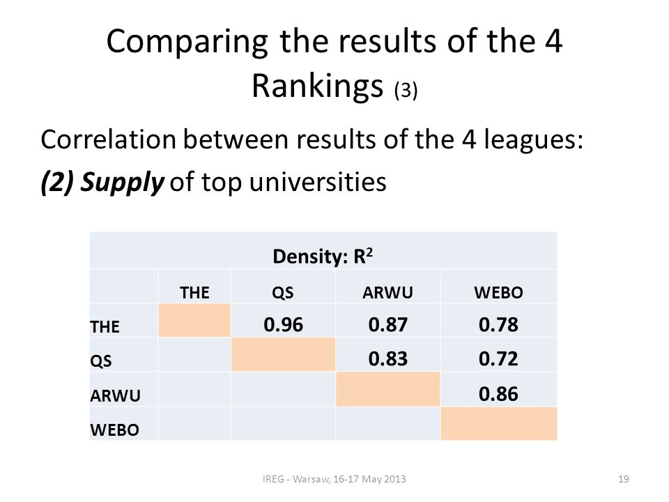 Comparing the results of the 4 Rankings (3) Correlation between results of the 4 leagues: (2) Supply of top universities IREG - Warsaw, 16-17 May 2013 Density: R 2 THEQSARWUWEBO THE 0.960.870.78 QS 0.830.72 ARWU 0.86 WEBO 19