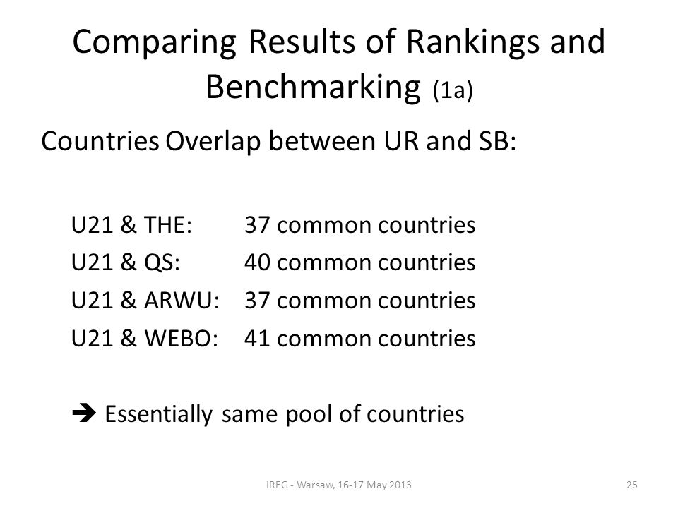 Comparing Results of Rankings and Benchmarking (1a) Countries Overlap between UR and SB: U21 & THE:37 common countries U21 & QS:40 common countries U21 & ARWU:37 common countries U21 & WEBO:41 common countries  Essentially same pool of countries IREG - Warsaw, 16-17 May 201325
