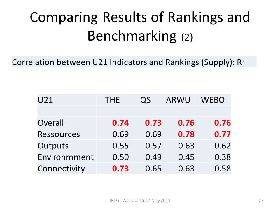 Comparing Results of Rankings and Benchmarking (2) IREG - Warsaw, 16-17 May 2013 U21THEQSARWUWEBO Overall0.740.730.76 Ressources0.69 0.780.77 Outputs0