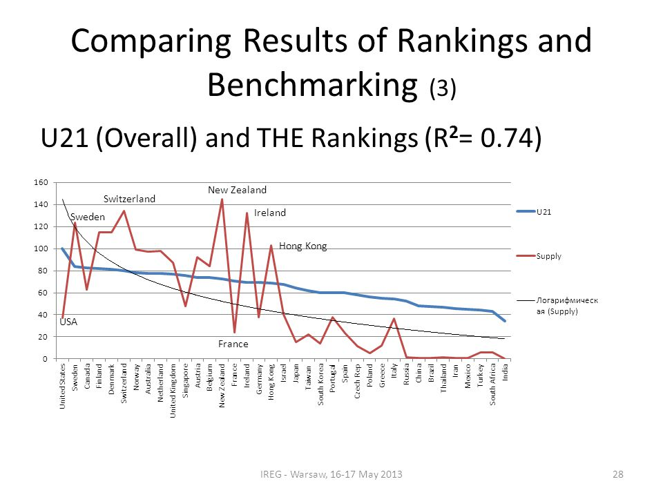 Comparing Results of Rankings and Benchmarking (3) U21 (Overall) and THE Rankings (R 2 = 0.74) IREG - Warsaw, 16-17 May 201328