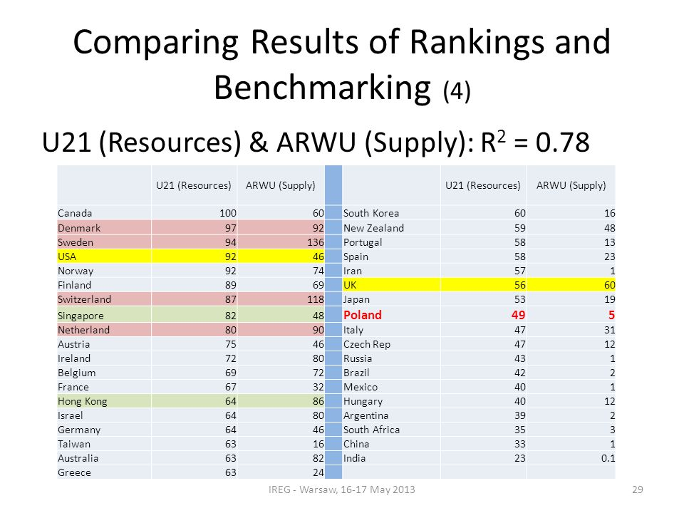 Comparing Results of Rankings and Benchmarking (4) U21 (Resources) & ARWU (Supply): R 2 = 0.78 IREG - Warsaw, 16-17 May 2013 U21 (Resources)ARWU (Supply) U21 (Resources)ARWU (Supply) Canada10060 South Korea6016 Denmark9792 New Zealand5948 Sweden94136 Portugal5813 USA9246 Spain5823 Norway9274 Iran571 Finland8969 UK5660 Switzerland87118 Japan5319 Singapore8248 Poland495 Netherland8090 Italy4731 Austria7546 Czech Rep4712 Ireland7280 Russia431 Belgium6972 Brazil422 France6732 Mexico401 Hong Kong6486 Hungary4012 Israel6480 Argentina392 Germany6446 South Africa353 Taiwan6316 China331 Australia6382 India230.1 Greece6324 29