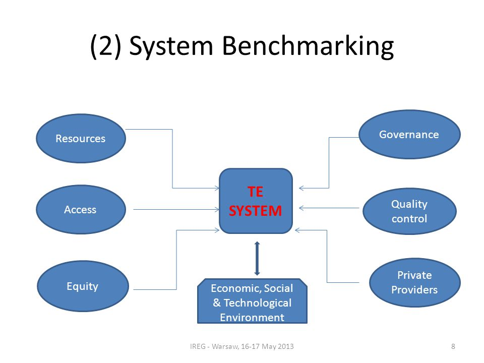 (2) System Benchmarking IREG - Warsaw, 16-17 May 2013 Resources Access Equity TE SYSTEM Governance Quality control Private Providers 8 Economic, Social & Technological Environment