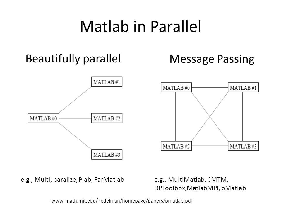 Matlab in Parallel Beautifully parallel Message Passing e.g., Multi, paralize, Plab, ParMatlabe.g., MultiMatlab, CMTM, DPToolbox,MatlabMPI, pMatlab ww