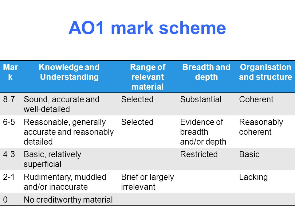 AO1 mark scheme Mar k Knowledge and Understanding Range of relevant material Breadth and depth Organisation and structure 8-7Sound, accurate and well-