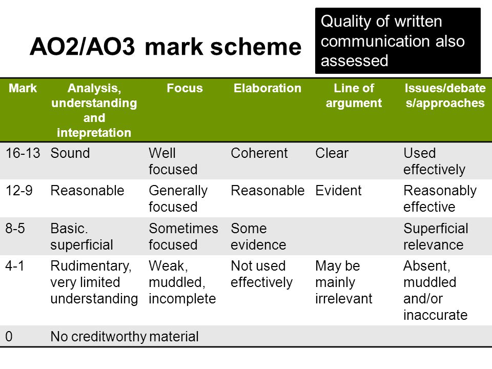 AO2/AO3 mark scheme MarkAnalysis, understanding and intepretation FocusElaborationLine of argument Issues/debate s/approaches 16-13SoundWell focused C