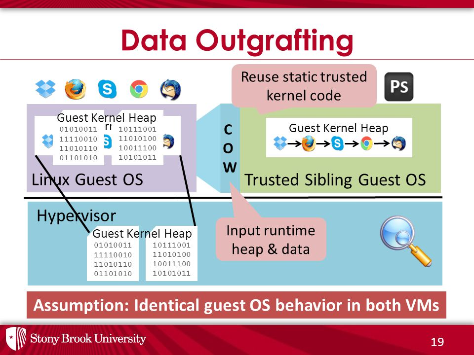 19 Data Outgrafting Hypervisor Trusted Sibling Guest OS Linux Guest OS Guest Kernel Heap COWCOW 10111001 11010100 10011100 10101011 01010011 11110010 11010110 01101010 Guest Kernel Heap Assumption: Identical guest OS behavior in both VMs 10111001 11010100 10011100 10101011 01010011 11110010 11010110 01101010 Guest Kernel Heap Reuse static trusted kernel code Input runtime heap & data