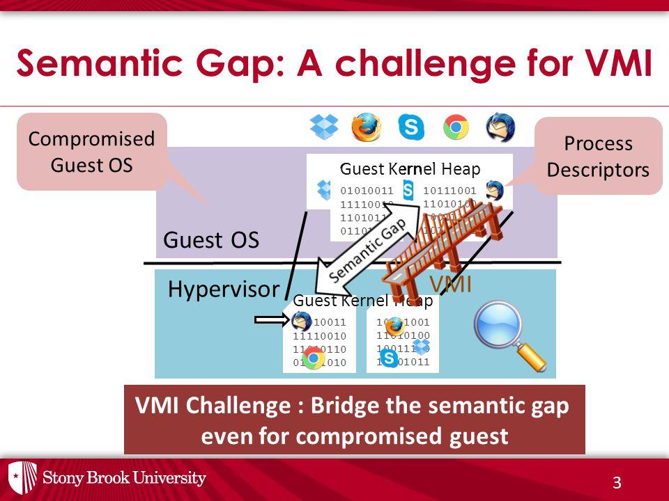 3 VMI Challenge : Bridge the semantic gap even for compromised guest Guest OS Guest Kernel Heap Semantic Gap: A challenge for VMI Hypervisor VMI 10111