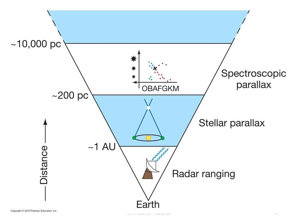 ASTR 101-3, FALL 201037