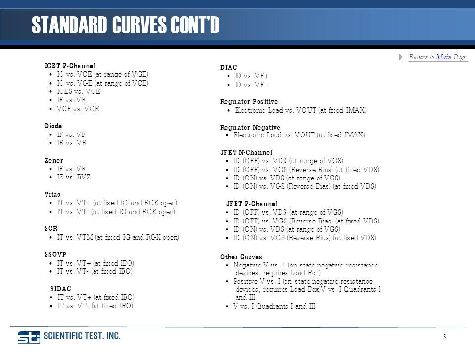 IGBT P-Channel IC vs. VCE (at range of VGE) IC vs.