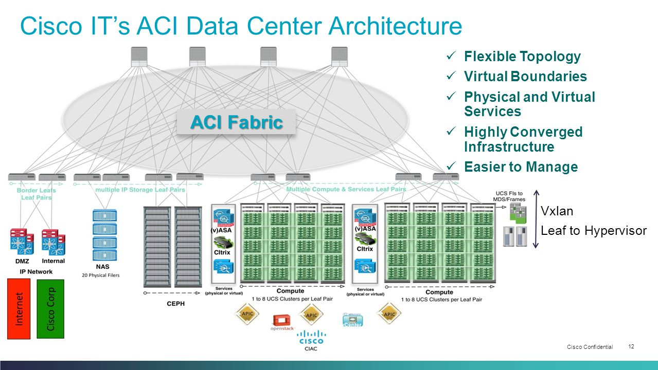 Cisco Confidential 12 © 2013-2014 Cisco and/or its affiliates. All rights reserved. Cisco IT's ACI Data Center Architecture Vxlan Leaf to Hypervisor V