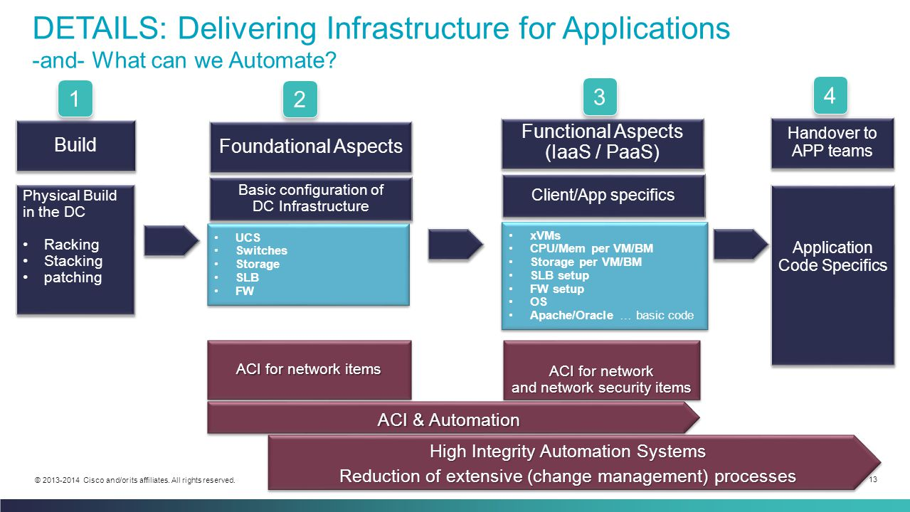 Cisco Confidential 13 © 2013-2014 Cisco and/or its affiliates. All rights reserved. DETAILS: Delivering Infrastructure for Applications -and- What can