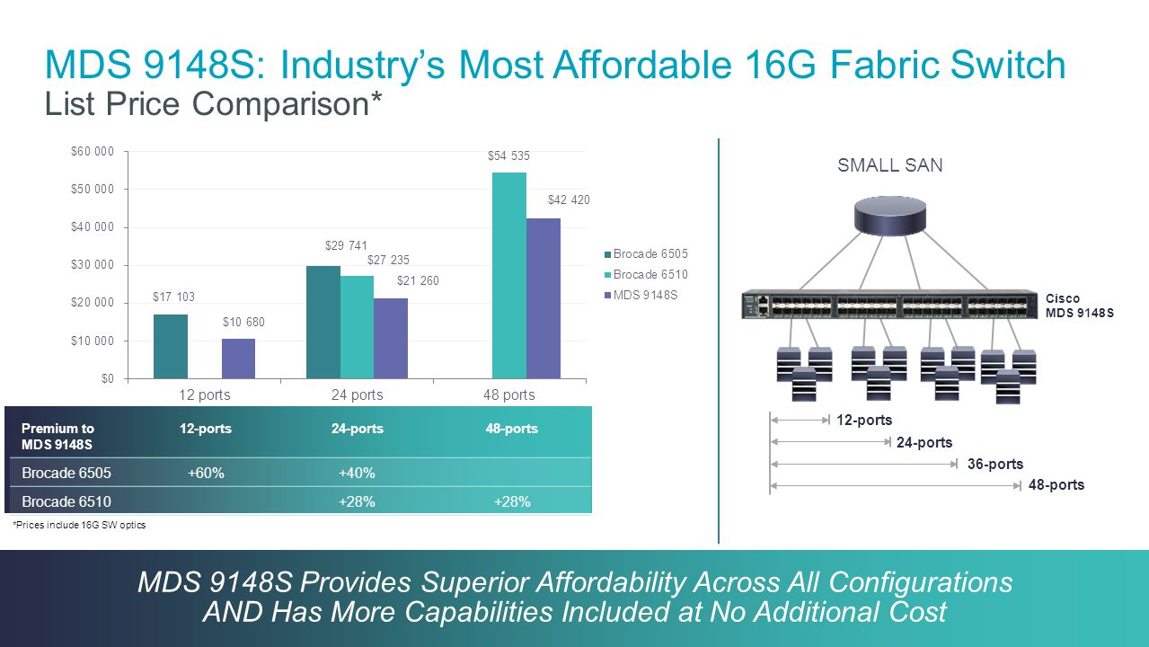 Cisco Confidential 17 © 2013-2014 Cisco and/or its affiliates. All rights reserved. MDS 9148S: Industry's Most Affordable 16G Fabric Switch List Price