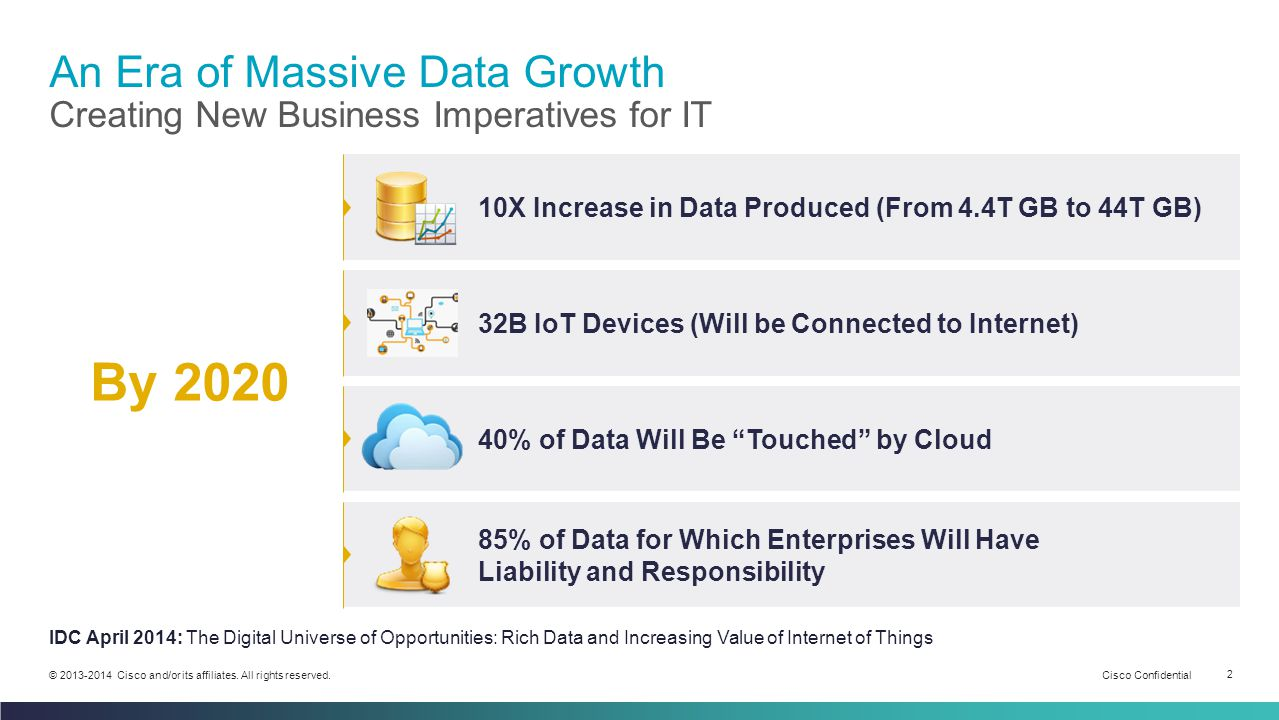 Cisco Confidential 2 © 2013-2014 Cisco and/or its affiliates. All rights reserved. An Era of Massive Data Growth Creating New Business Imperatives for
