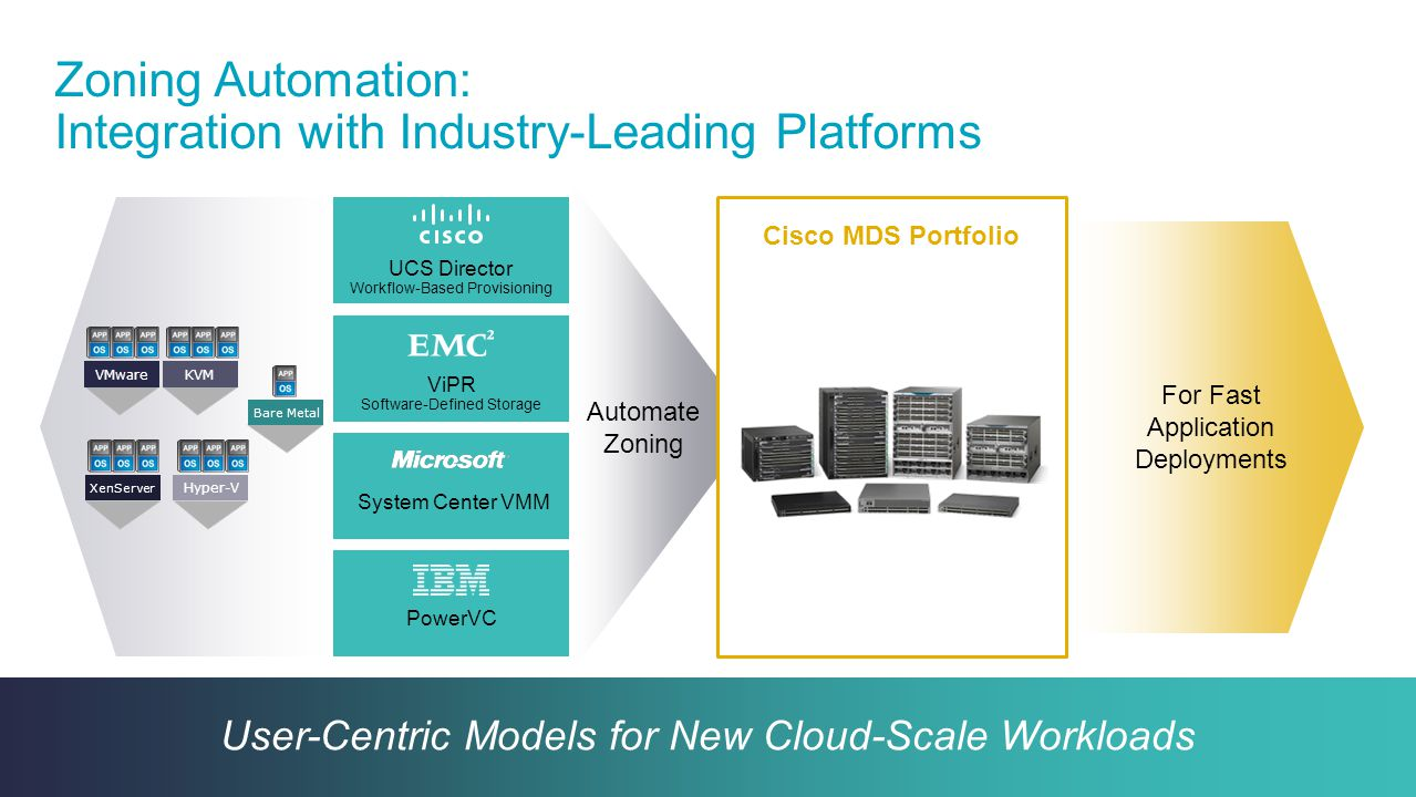 Cisco Confidential 28 © 2013-2014 Cisco and/or its affiliates. All rights reserved. Zoning Automation: Integration with Industry-Leading Platforms Use