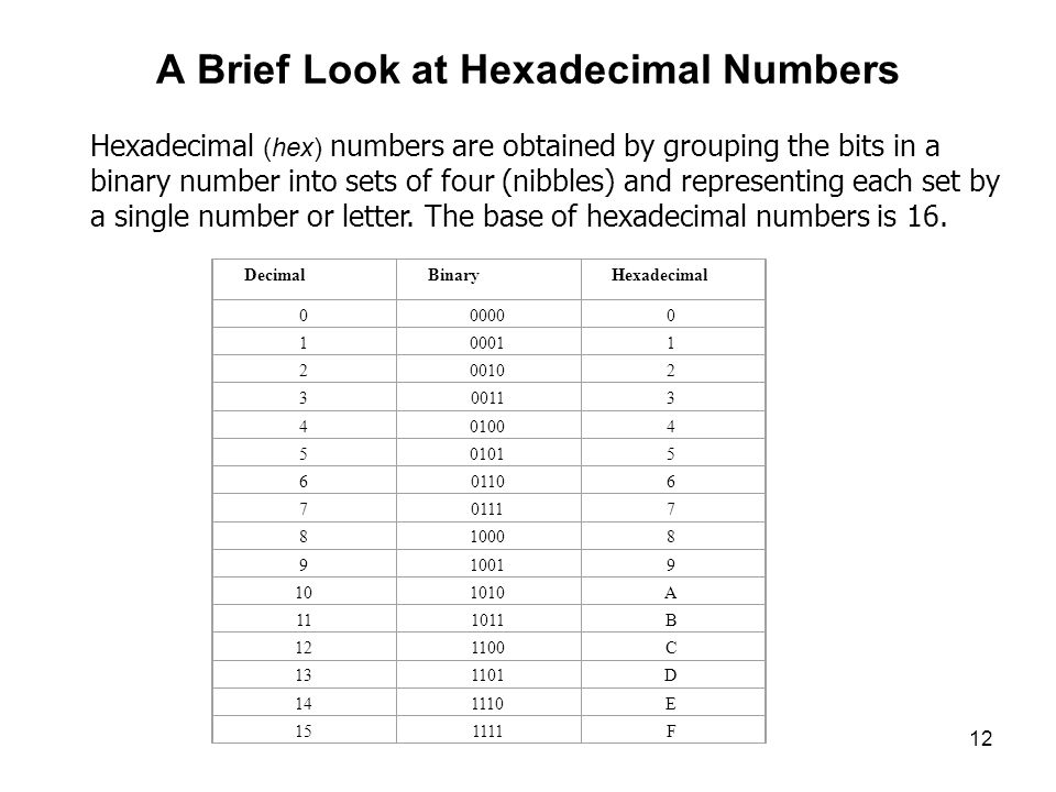 12 A Brief Look at Hexadecimal Numbers Hexadecimal (hex) numbers are obtained by grouping the bits in a binary number into sets of four (nibbles) and representing each set by a single number or letter.