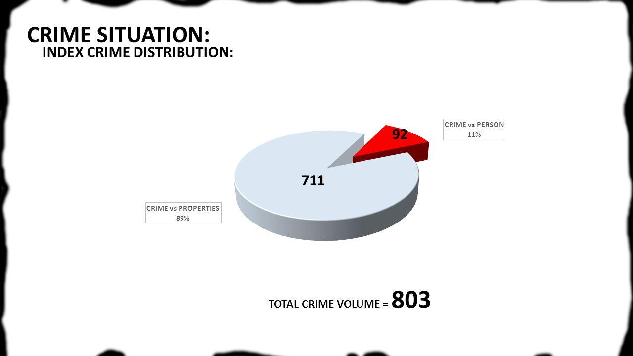 TOTAL CRIME VOLUME = 803 INDEX CRIME DISTRIBUTION: 711 92
