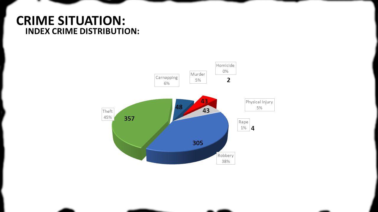 CRIME SITUATION: INDEX CRIME DISTRIBUTION: 357 305 48 2 43 4