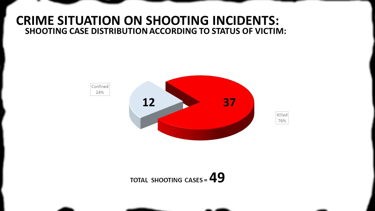 TOTAL SHOOTING CASES = 49 SHOOTING CASE DISTRIBUTION ACCORDING TO STATUS OF VICTIM: 3712
