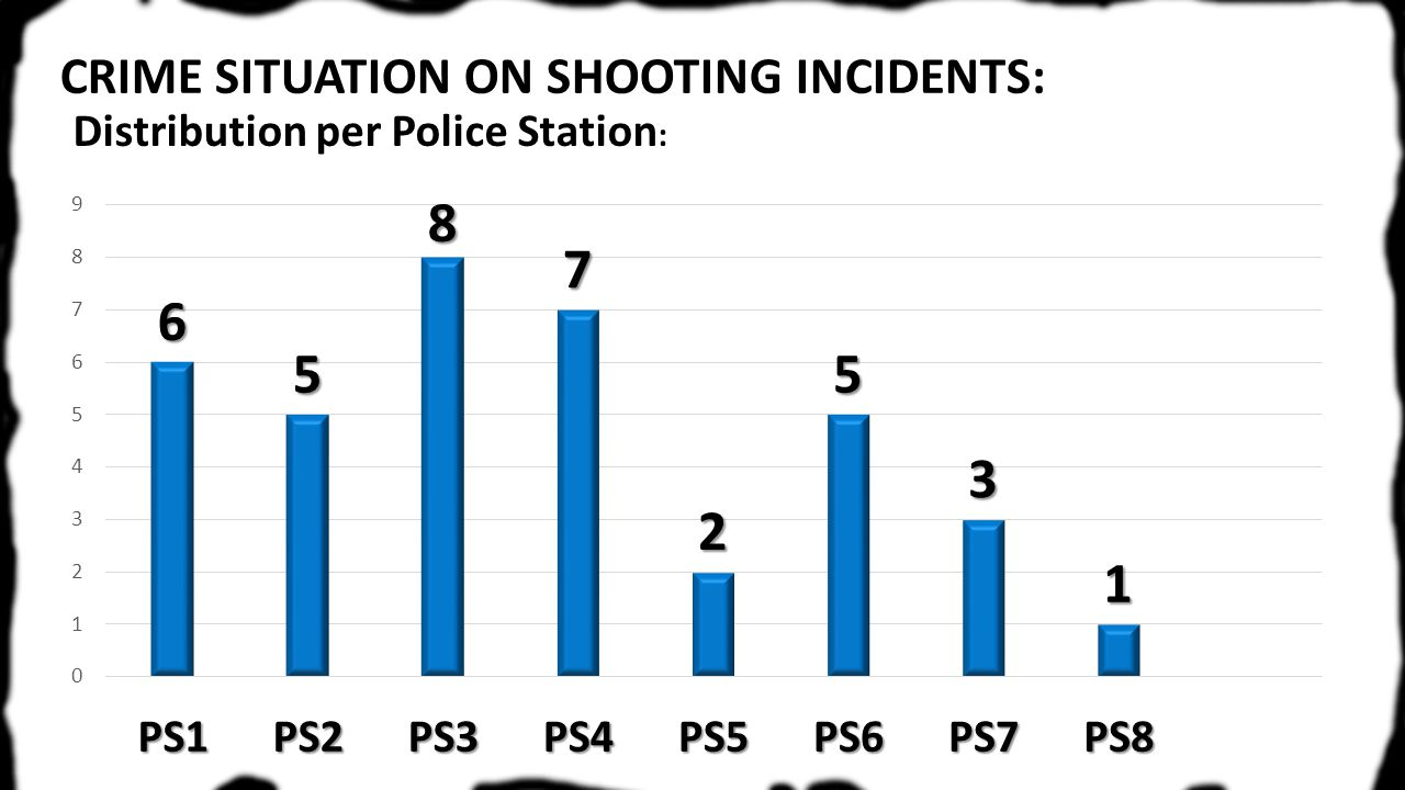 CRIME SITUATION ON SHOOTING INCIDENTS: Distribution per Police Station :