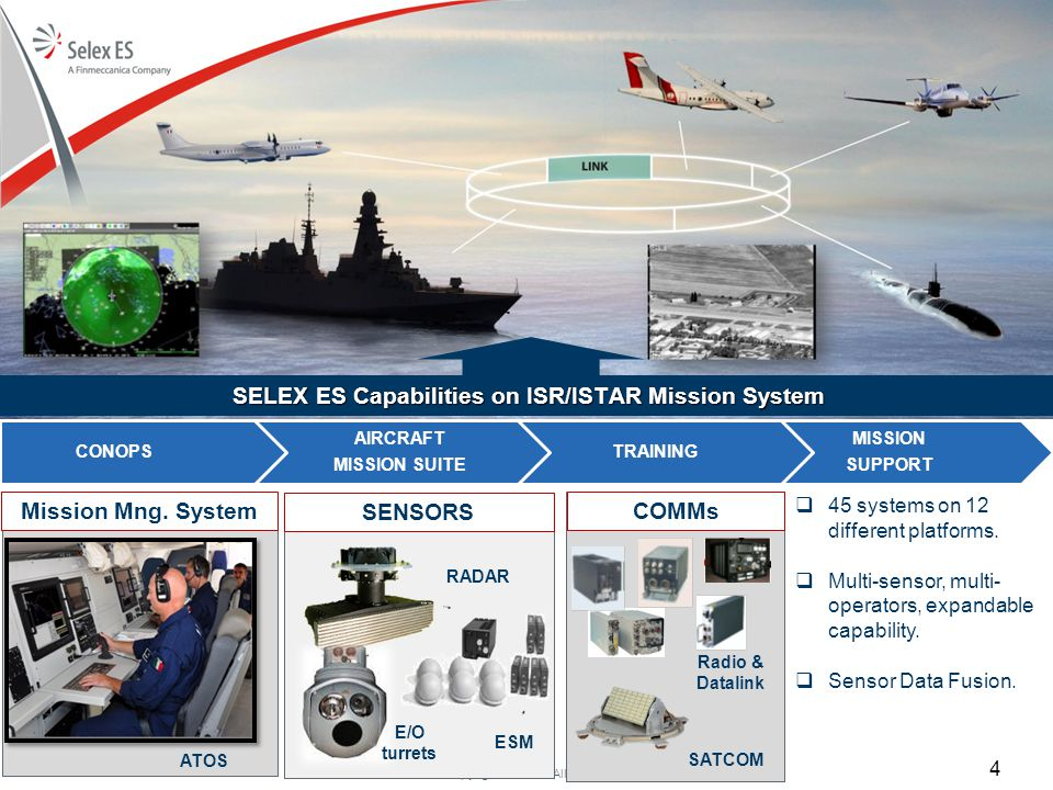 © Copyright Selex ES. All rights reserved SELEX ES Capabilities on ISR/ISTAR Mission System Mission Mng. System SENSORS E/O turrets ESM RADAR ATOS  4