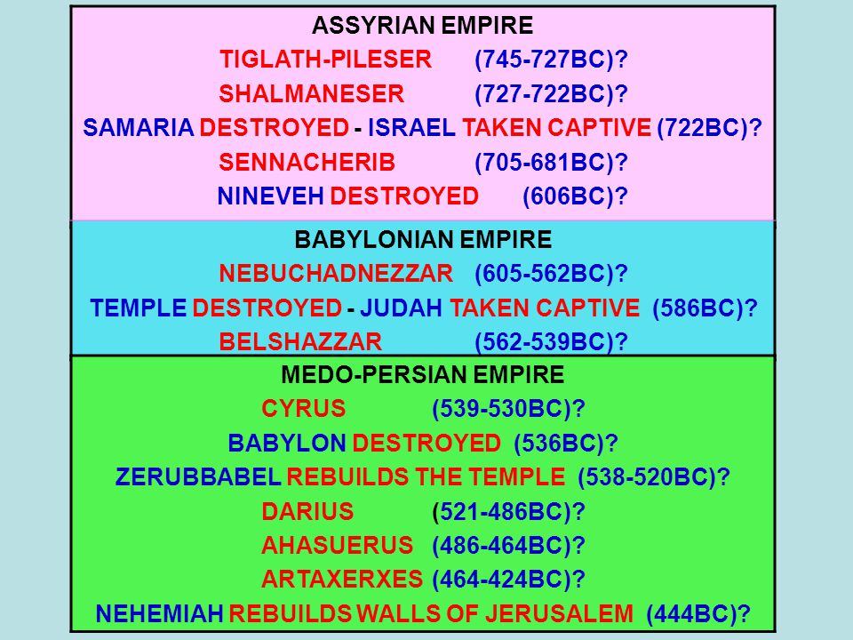 ASSYRIAN EMPIRE TIGLATH-PILESER(745-727BC)? SHALMANESER(727-722BC)? SAMARIA DESTROYED - ISRAEL TAKEN CAPTIVE (722BC)? SENNACHERIB (705-681BC)? NINEVEH