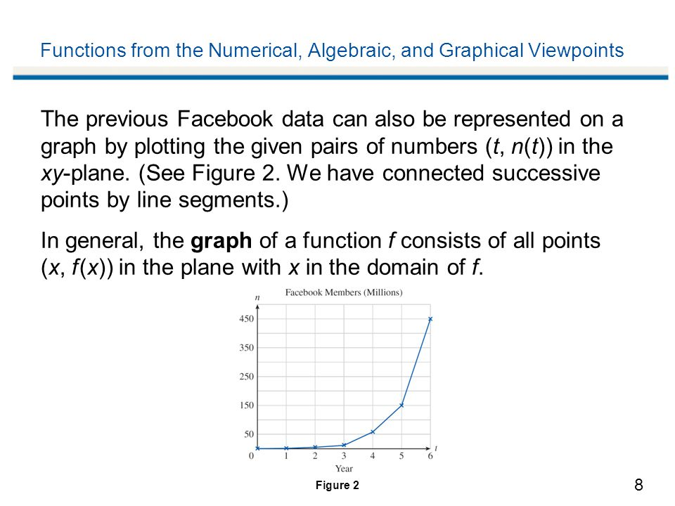 9 Functions from the Numerical, Algebraic, and Graphical Viewpoints In Figure 2 we specified the function n graphically by using a graph to display its values.