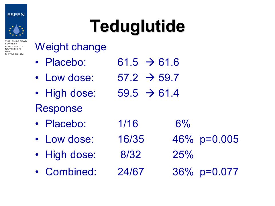 Teduglutide Weight change Placebo: 61.5  61.6 Low dose:57.2  59.7 High dose:59.5  61.4 Response Placebo: 1/16 6% Low dose:16/3546% p=0.005 High dose: 8/3225% Combined:24/6736% p=0.077