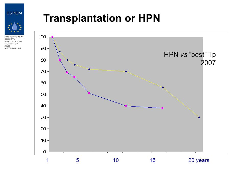 151520 years10 Transplantation or HPN HPN vs best Tp 2007