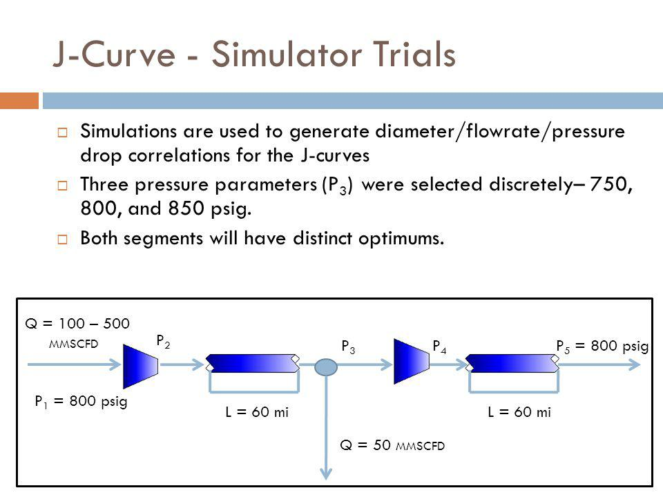 J-Curve - Simulator Trials  Simulations are used to generate diameter/flowrate/pressure drop correlations for the J-curves  Three pressure parameters (P 3 ) were selected discretely– 750, 800, and 850 psig.