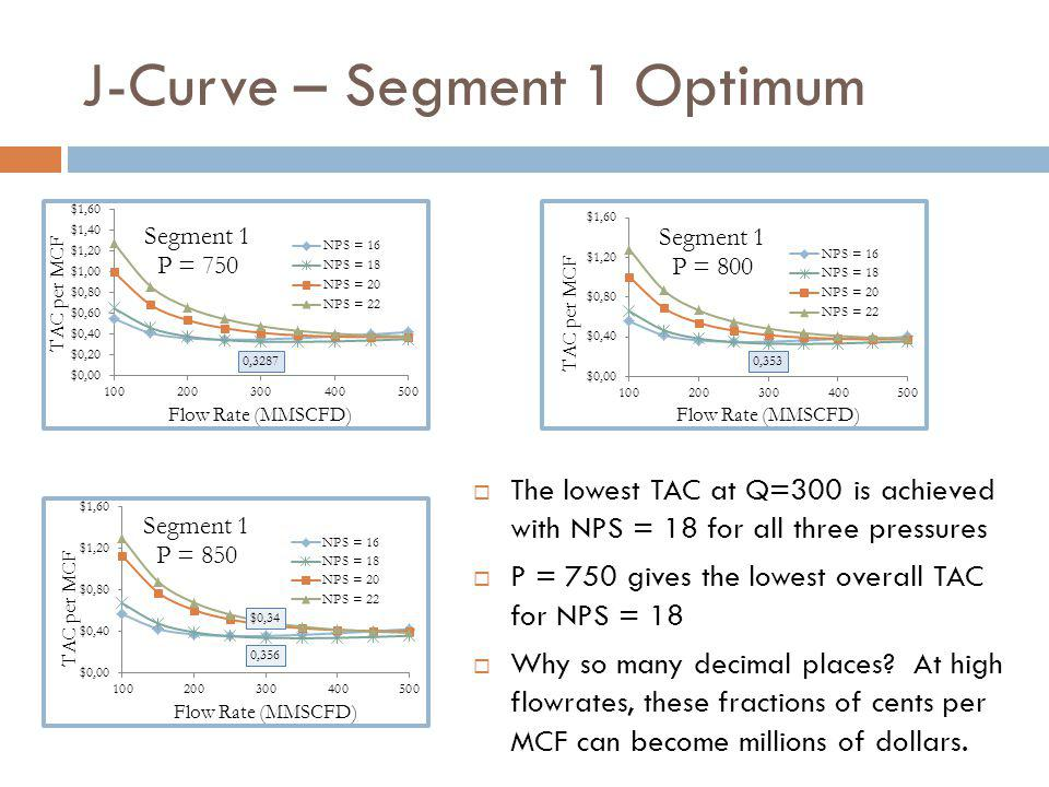J-Curve – Segment 1 Optimum  The lowest TAC at Q=300 is achieved with NPS = 18 for all three pressures  P = 750 gives the lowest overall TAC for NPS = 18  Why so many decimal places.