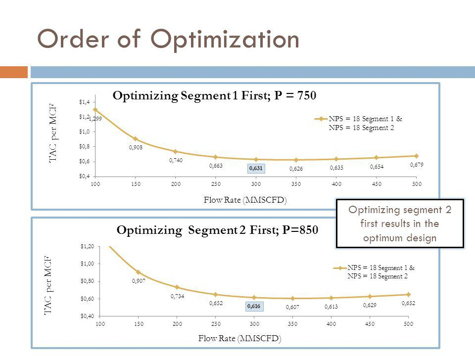 Order of Optimization Optimizing segment 2 first results in the optimum design