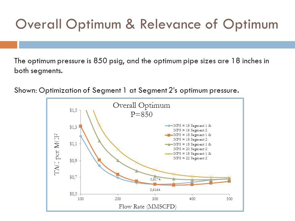 Overall Optimum & Relevance of Optimum The optimum pressure is 850 psig, and the optimum pipe sizes are 18 inches in both segments.