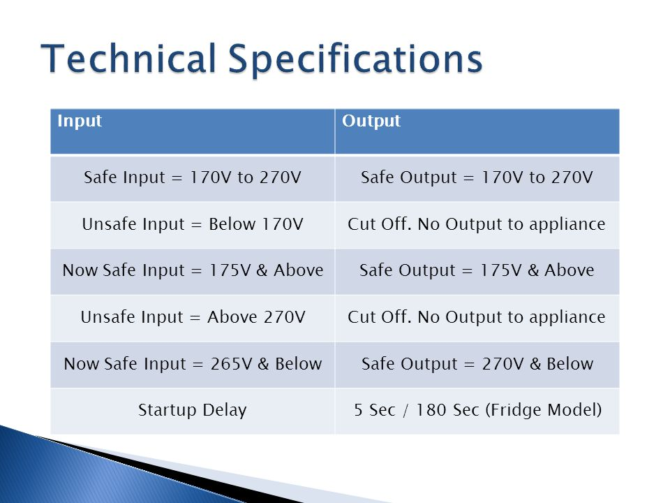 InputOutput Safe Input = 170V to 270VSafe Output = 170V to 270V Unsafe Input = Below 170VCut Off.