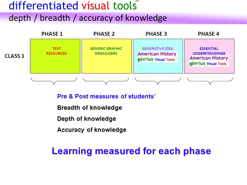 Pre & Post measures of students' Breadth of knowledge Depth of knowledge Accuracy of knowledge CLASS 1 PHASE 1PHASE 2PHASE 3PHASE 4 Learning measured for each phase TEXT RESOURCES GENERIC GRAPHIC ORGANIZERS GENERATIVE IDEAESSENTIAL UNDERSTANDINGS TM differentiated visual tools depth / breadth / accuracy of knowledge