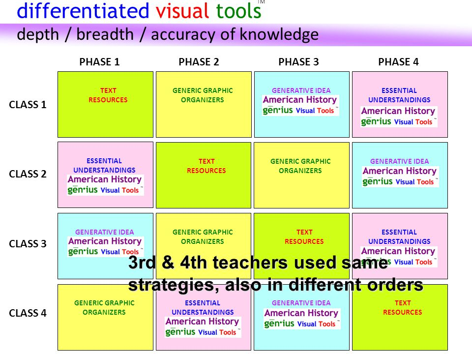 CLASS 1 PHASE 1PHASE 2PHASE 3PHASE 4 CLASS 2 CLASS 3 TEXT RESOURCES GENERIC GRAPHIC ORGANIZERS GENERATIVE IDEA Visual Tools ESSENTIAL UNDERSTANDINGS Visual Tools TEXT RESOURCES GENERIC GRAPHIC ORGANIZERS GENERATIVE IDEA Visual Tools CLASS 4 GENERATIVE IDEA Visual Tools GENERIC GRAPHIC ORGANIZERS TEXT RESOURCES ESSENTIAL UNDERSTANDINGS Visual Tools TEXT RESOURCES GENERIC GRAPHIC ORGANIZERS GENERATIVE IDEA Visual Tools ESSENTIAL UNDERSTANDINGS Visual Tools 3rd & 4th teachers used same strategies, also in different orders TM differentiated visual tools depth / breadth / accuracy of knowledge