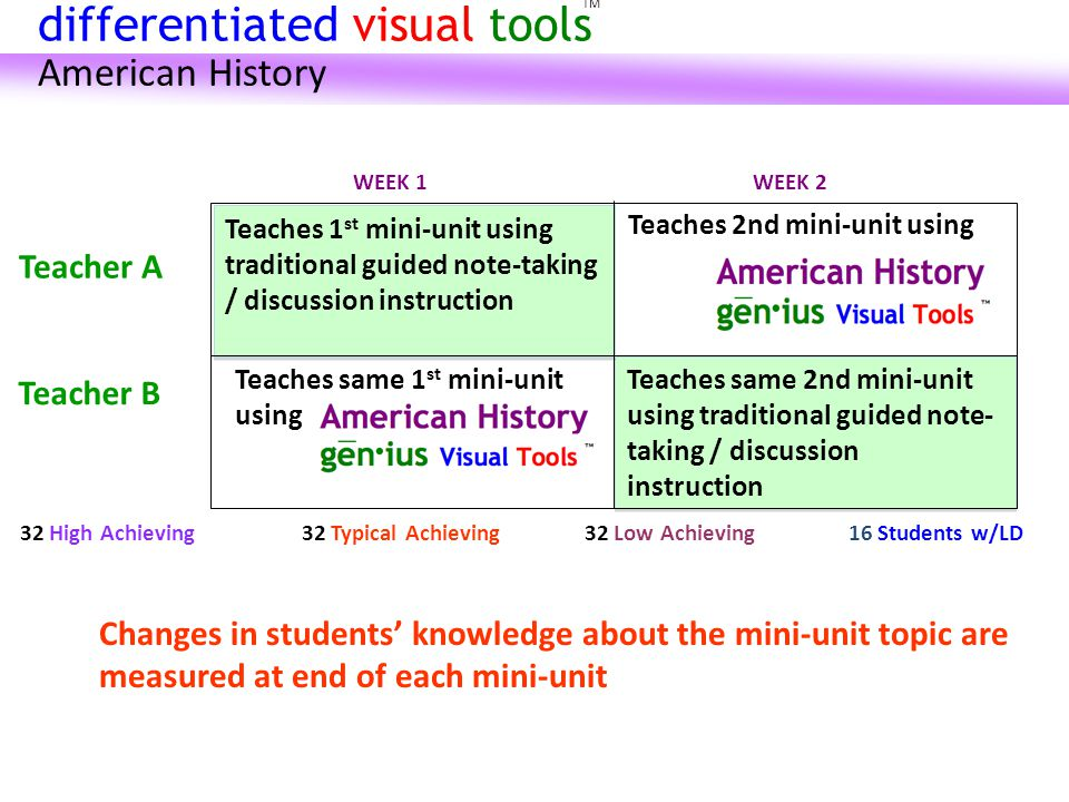 Teaches same 2nd mini-unit using traditional guided note- taking / discussion instruction Teaches 1 st mini-unit using traditional guided note-taking / discussion instruction Teacher A Changes in students' knowledge about the mini-unit topic are measured at end of each mini-unit Teacher B 32 Typical Achieving32 Low Achieving16 Students w/LD WEEK 1WEEK 2 32 High Achieving Teaches 2nd mini-unit using Teaches same 1 st mini-unit using TM differentiated visual tools American History