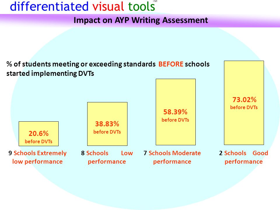 9 Schools Extremely low performance 20.6% before DVTs 8 Schools Low performance 38.83% before DVTs 7 Schools Moderate performance 58.39% before DVTs 2 Schools Good performance 73.02% before DVTs % of students meeting or exceeding standards BEFORE schools started implementing DVTs TM differentiated visual tools Impact on AYP Writing Assessment