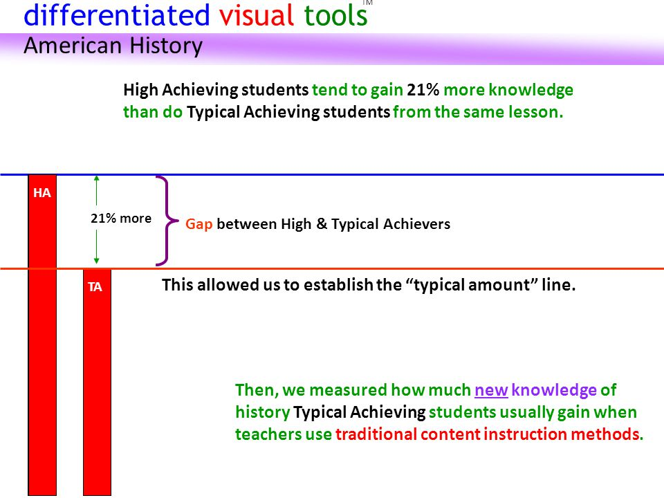 HA TA HA Then, we measured how much new knowledge of history Typical Achieving students usually gain when teachers use traditional content instruction methods.