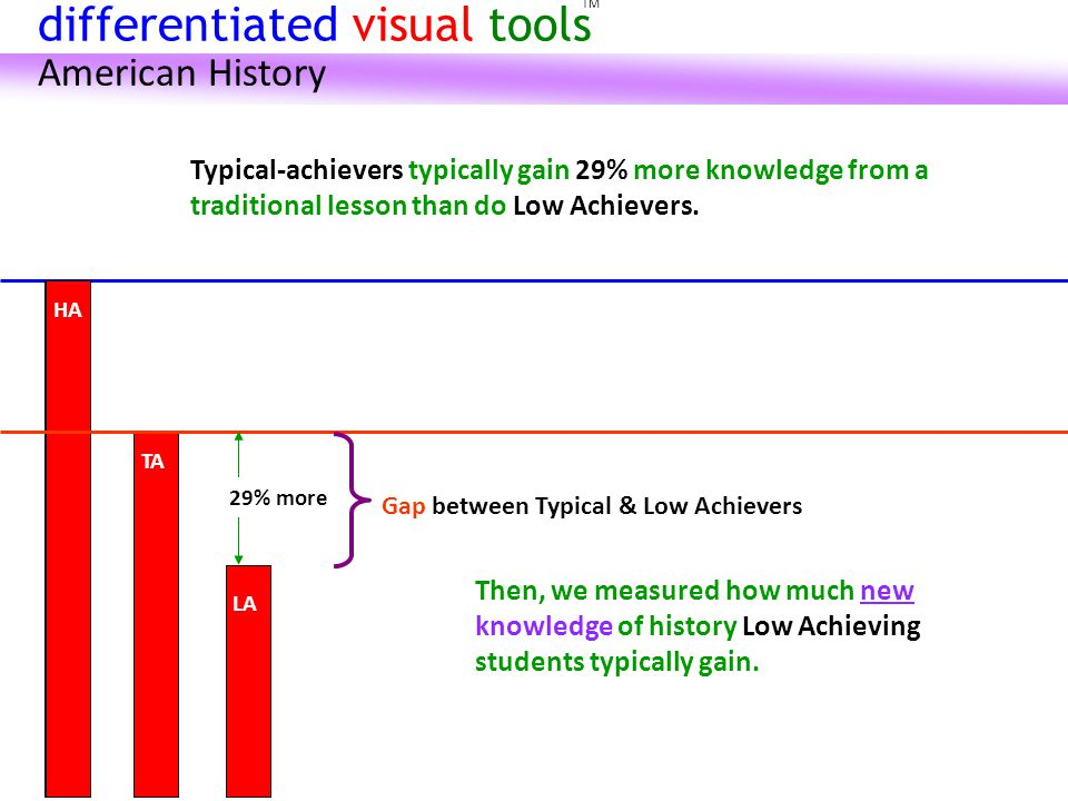HA TA HA Then, we measured how much new knowledge of history Low Achieving students typically gain.