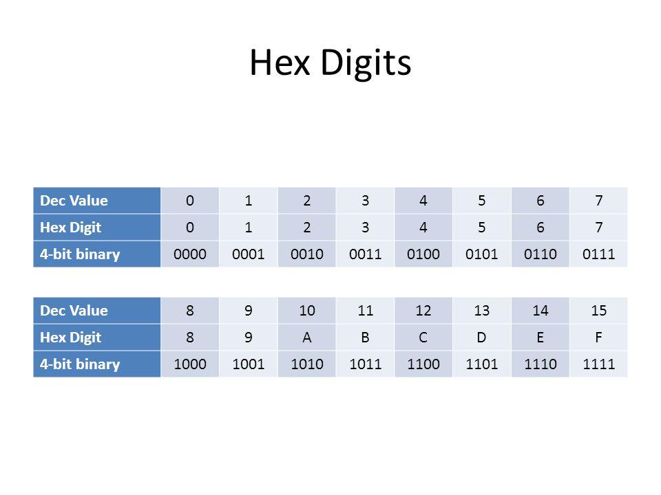 Hex Digits Dec Value 01234567 Hex Digit 01234567 4-bit binary 00000001001000110100010101100111 Dec Value 89101112131415 Hex Digit 89ABCDEF 4-bit binar