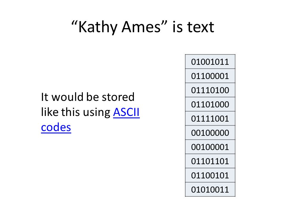 """""""Kathy Ames"""" is text 01001011 01100001 01110100 01101000 01111001 00100000 00100001 01101101 01100101 01010011 It would be stored like this using ASCI"""