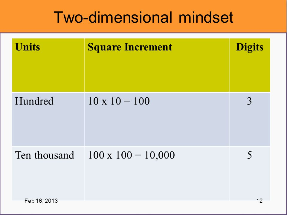 Two-dimensional mindset UnitsSquare IncrementDigits Hundred10 x 10 = 1003 Ten thousand100 x 100 = 10,0005 Feb 16, 201312