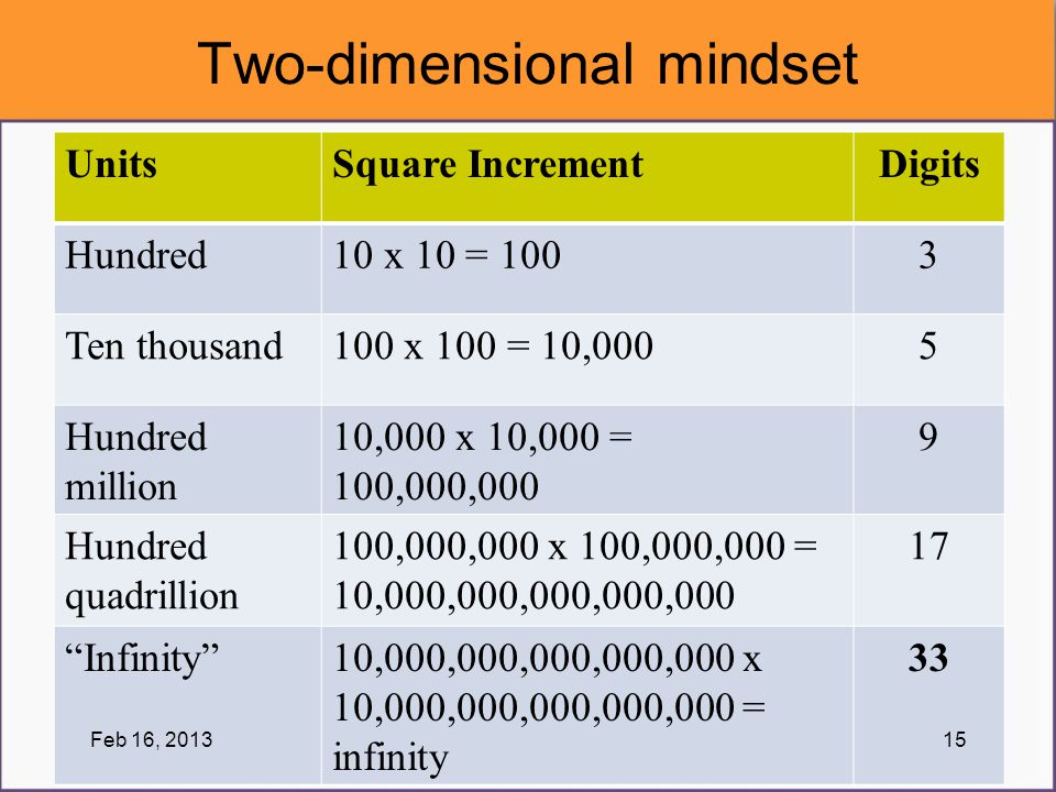 Two-dimensional mindset UnitsSquare IncrementDigits Hundred10 x 10 = 1003 Ten thousand100 x 100 = 10,0005 Hundred million 10,000 x 10,000 = 100,000,00