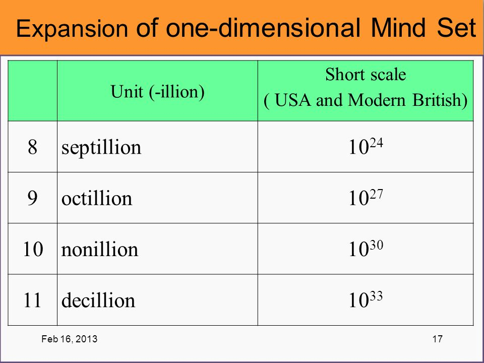 Unit (-illion) Short scale ( USA and Modern British) 8septillion10 24 9octillion10 27 10nonillion10 30 11decillion10 33 Expansion of one-dimensional M