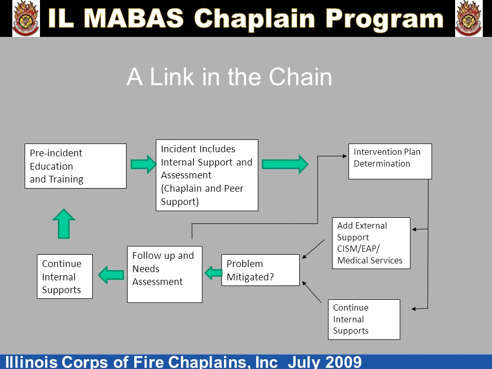Illinois Corps of Fire Chaplains, Inc July 2009 A Link in the Chain Incident Includes Internal Support and Assessment (Chaplain and Peer Support) Pre-incident Education and Training Intervention Plan Determination Add External Support CISM/EAP/ Medical Services Continue Internal Supports Problem Mitigated.