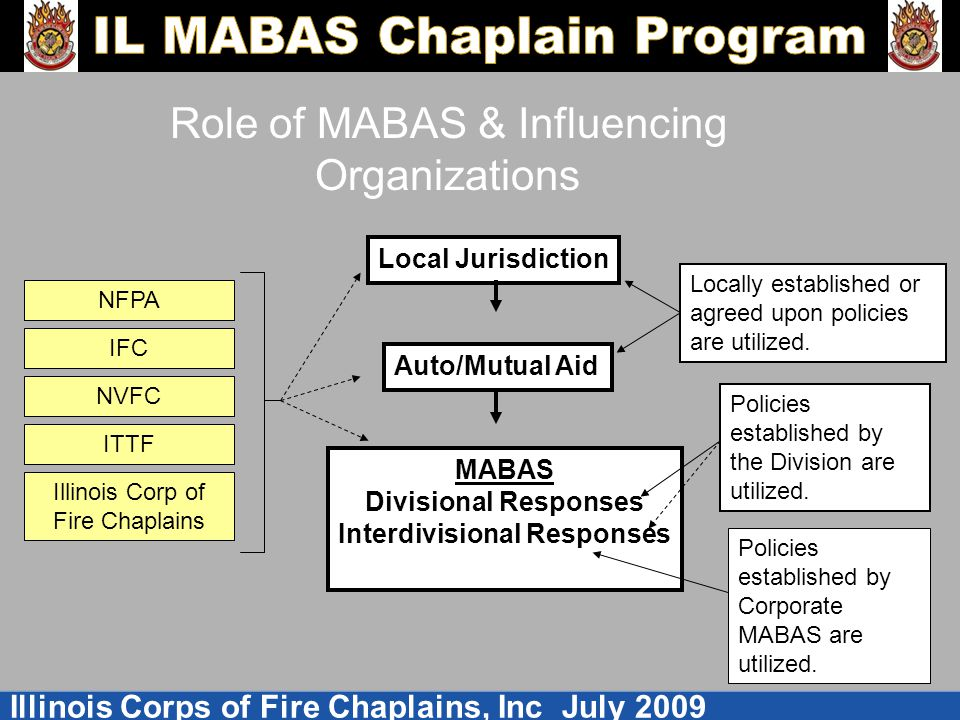 Illinois Corps of Fire Chaplains, Inc July 2009 Role of MABAS & Influencing Organizations Local Jurisdiction Auto/Mutual Aid MABAS Divisional Responses Interdivisional Responses Locally established or agreed upon policies are utilized.